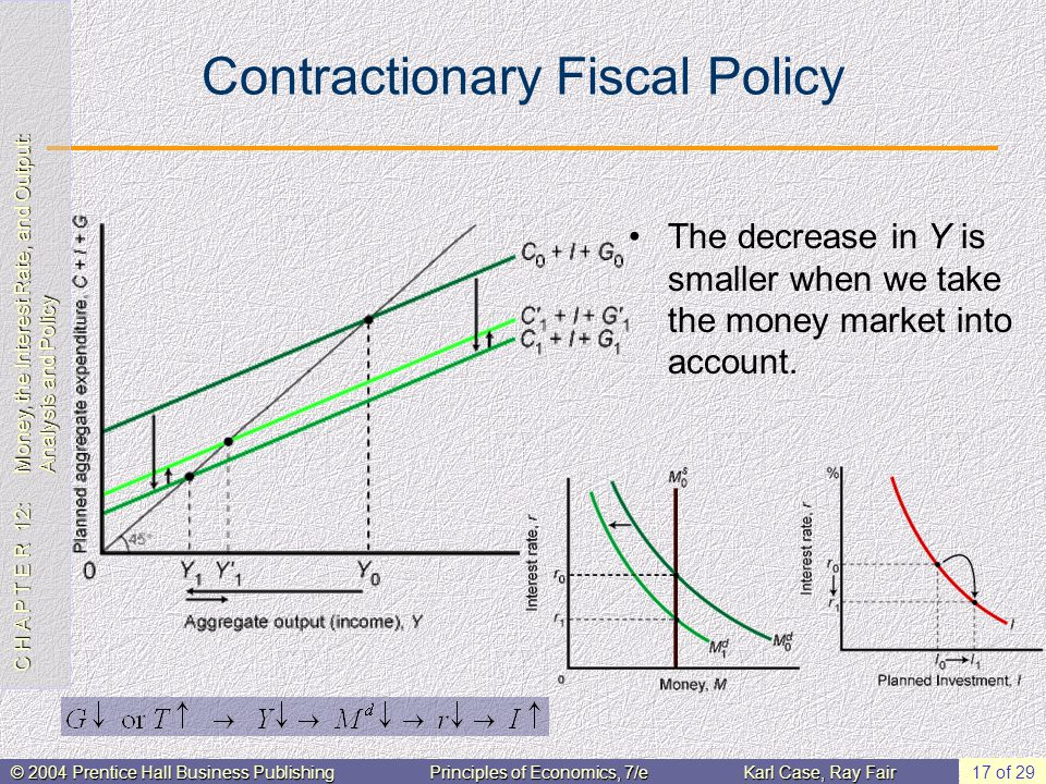 C H A P T E R 12: Money, the Interest Rate, and Output: Analysis and Policy © 2004 Prentice Hall Business PublishingPrinciples of Economics, 7/eKarl Case, Ray Fair 17 of 29 Contractionary Fiscal Policy The decrease in Y is smaller when we take the money market into account.