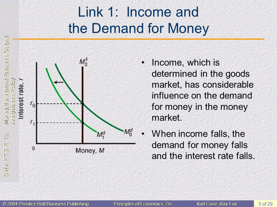 C H A P T E R 12: Money, the Interest Rate, and Output: Analysis and Policy © 2004 Prentice Hall Business PublishingPrinciples of Economics, 7/eKarl Case, Ray Fair 5 of 29 Link 1: Income and the Demand for Money Income, which is determined in the goods market, has considerable influence on the demand for money in the money market.