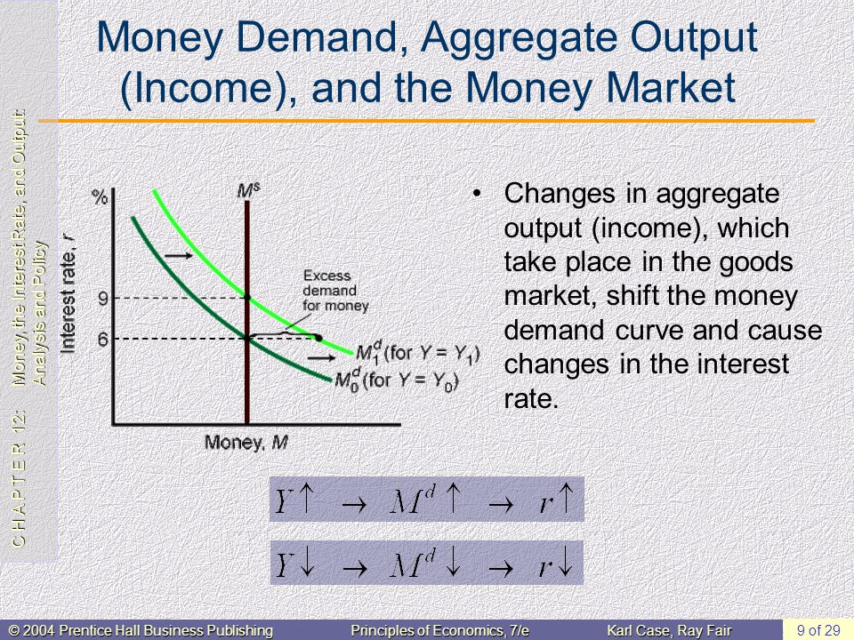 C H A P T E R 12: Money, the Interest Rate, and Output: Analysis and Policy © 2004 Prentice Hall Business PublishingPrinciples of Economics, 7/eKarl Case, Ray Fair 9 of 29 Money Demand, Aggregate Output (Income), and the Money Market Changes in aggregate output (income), which take place in the goods market, shift the money demand curve and cause changes in the interest rate.