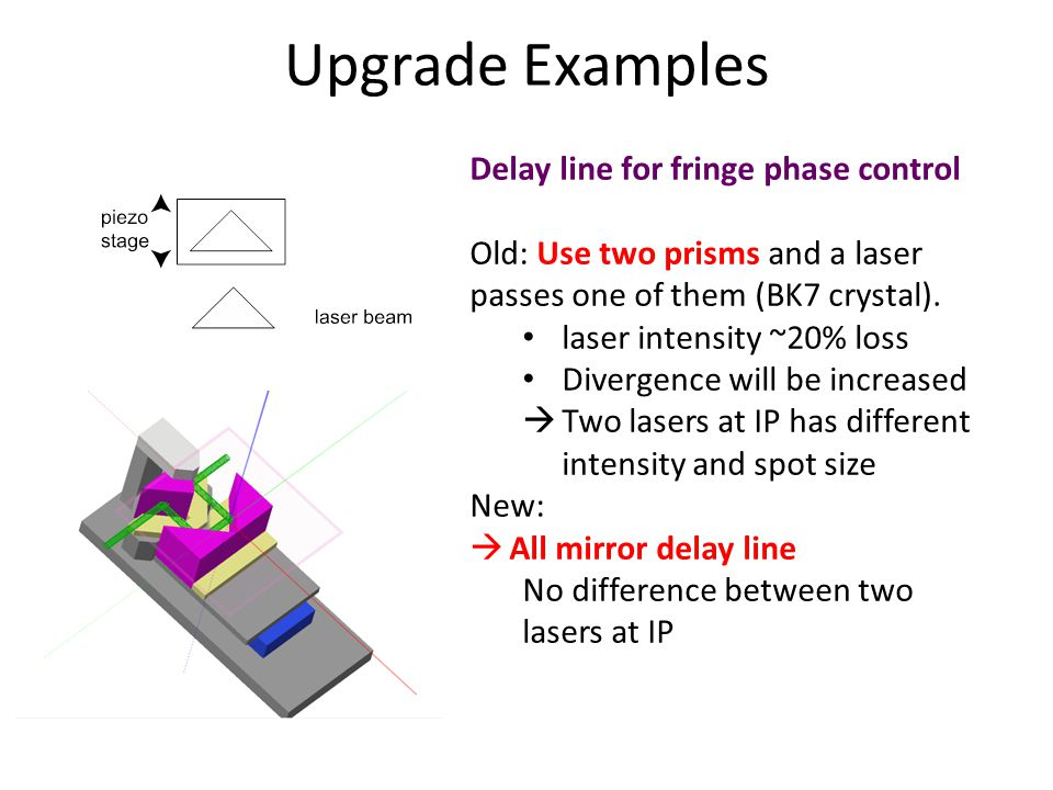 Upgrade Examples Delay line for fringe phase control Old: Use two prisms and a laser passes one of them (BK7 crystal).