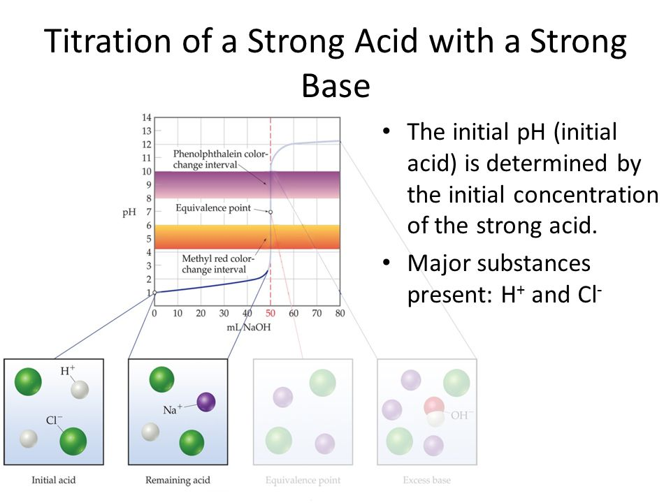 The initial pH (initial acid) is determined by the initial concentration of the strong acid.