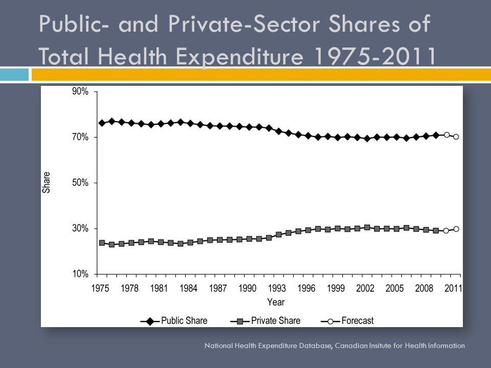 Canadas health care system and the right to health rhonda 8 public and private sector shares of total health expenditure 1975 2011 national health expenditure database canadian insitute for health information sciox Gallery