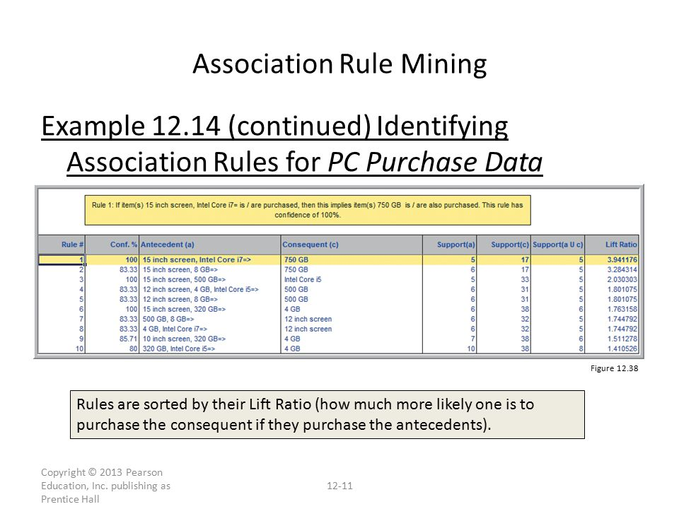 Example (continued) Identifying Association Rules for PC Purchase Data Association Rule Mining Figure Copyright © 2013 Pearson Education, Inc.