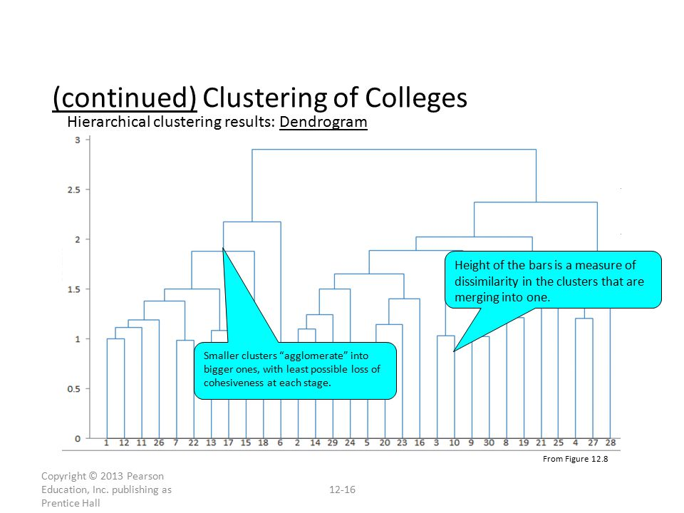 (continued) Clustering of Colleges From Figure 12.8 Copyright © 2013 Pearson Education, Inc.