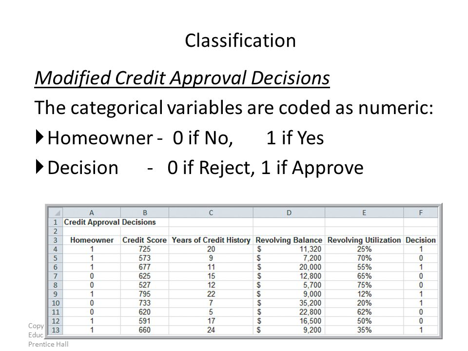 Modified Credit Approval Decisions The categorical variables are coded as numeric:  Homeowner - 0 if No, 1 if Yes  Decision - 0 if Reject, 1 if Approve Classification Figure Copyright © 2013 Pearson Education, Inc.