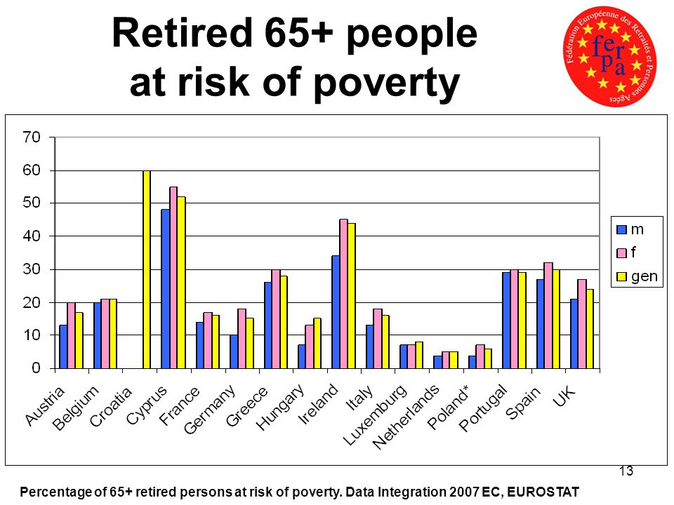 13 Retired 65+ people at risk of poverty Percentage of 65+ retired persons at risk of poverty.