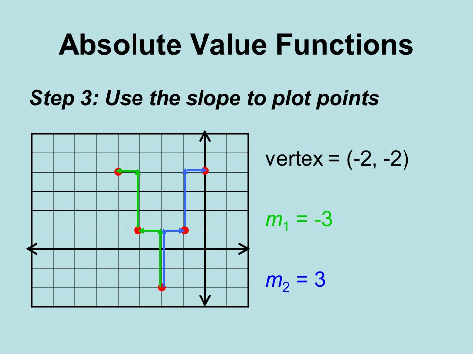 25 absolute value functions and graphs graphing absolute value 30 absolute value functions step 3 use the slope to plot points vertex 2 2 m 1 3 m 2 3 ccuart Image collections