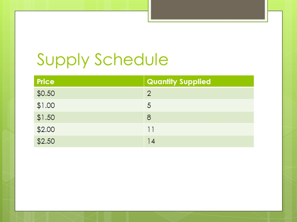 Supply Schedule PriceQuantity Supplied $0.502 $1.005 $1.508 $ $2.5014