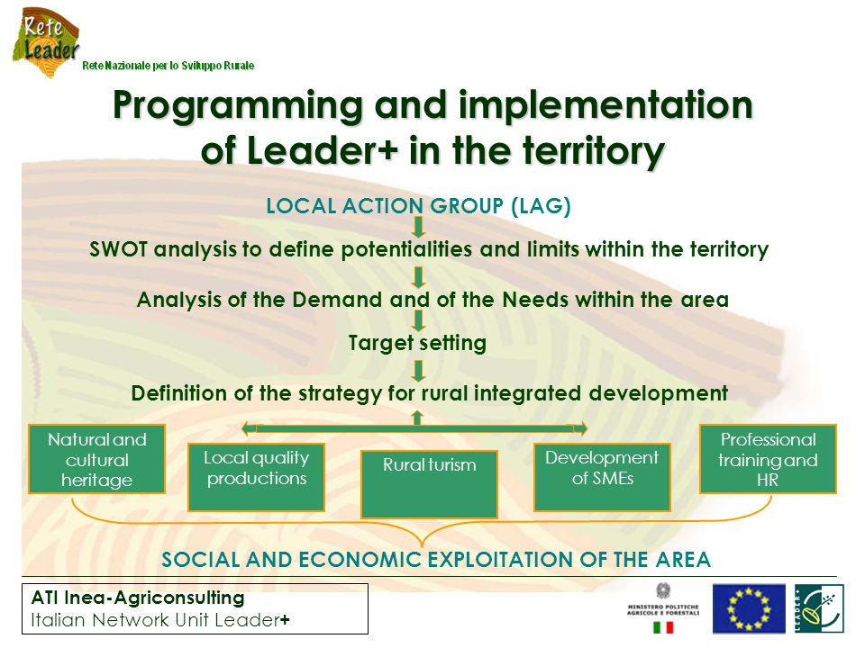 ATI Inea-Agriconsulting Italian Network Unit Leader + Programming and implementation of Leader+ in the territory LOCAL ACTION GROUP (LAG) SWOT analysis to define potentialities and limits within the territory Analysis of the Demand and of the Needs within the area Target setting Definition of the strategy for rural integrated development SOCIAL AND ECONOMIC EXPLOITATION OF THE AREA Natural and cultural heritage Local quality productions Rural turism Development of SMEs Professional training and HR