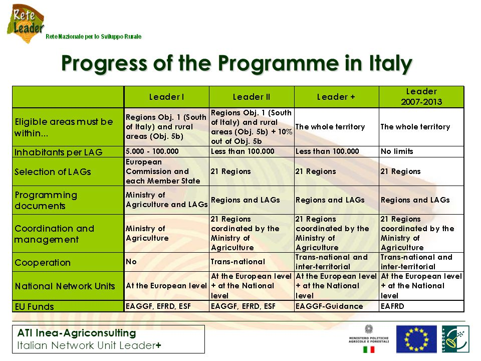 ATI Inea-Agriconsulting Italian Network Unit Leader + Progress of the Programme in Italy