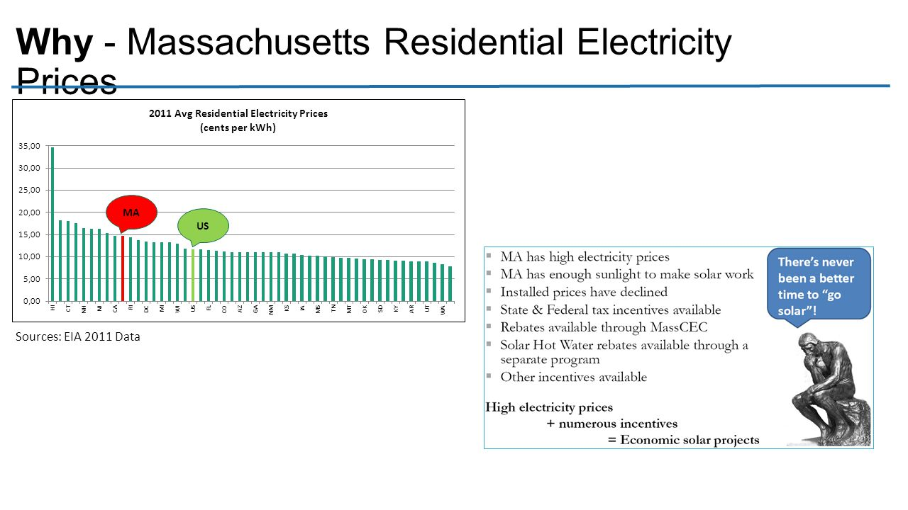 Why - Massachusetts Residential Electricity Prices MA US Sources: EIA 2011 Data