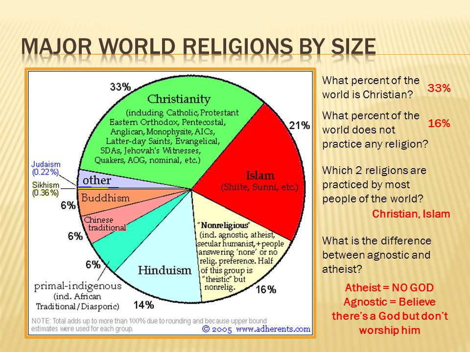 What Percent Of The World Is Christian What Percent Of The World - What percentage of the world is christian