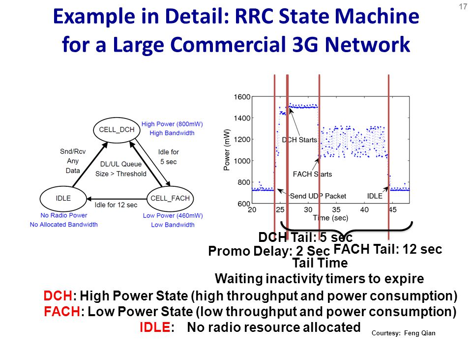 Example in Detail: RRC State Machine for a Large Commercial 3G Network Promo Delay: 2 Sec DCH Tail: 5 sec FACH Tail: 12 sec DCH: High Power State (high throughput and power consumption) FACH: Low Power State (low throughput and power consumption) IDLE: No radio resource allocated Tail Time Waiting inactivity timers to expire Courtesy: Feng Qian 17