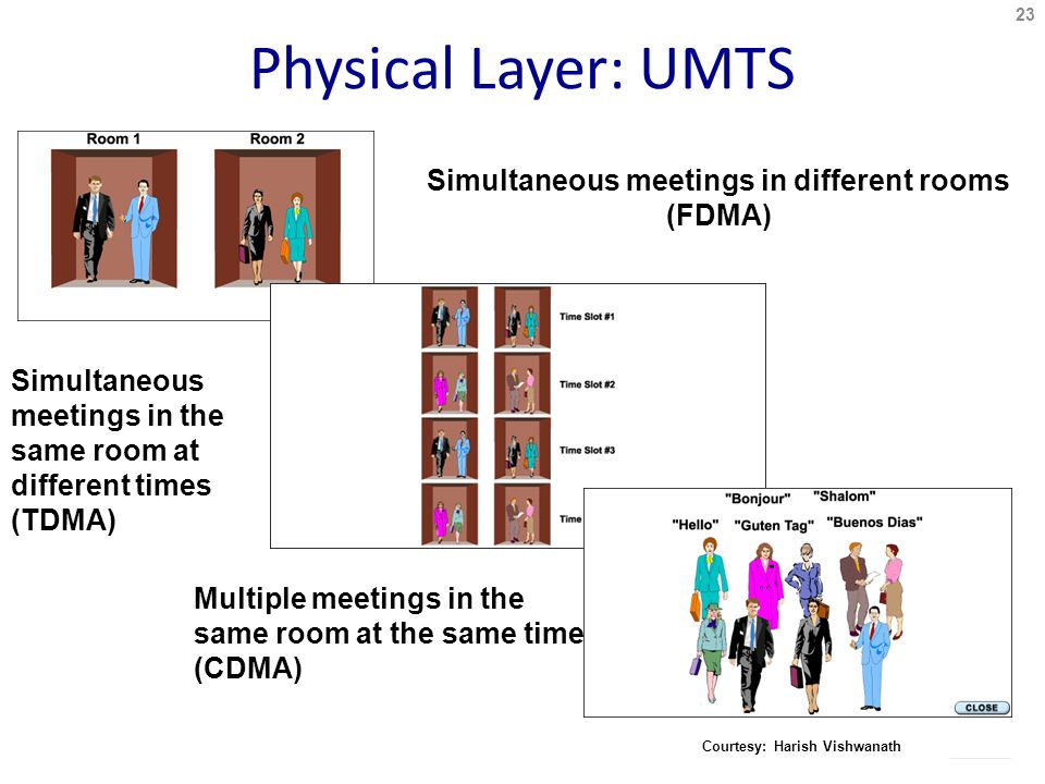 Physical Layer: UMTS Simultaneous meetings in different rooms (FDMA) Simultaneous meetings in the same room at different times (TDMA) Multiple meetings in the same room at the same time (CDMA) 23 Courtesy: Harish Vishwanath