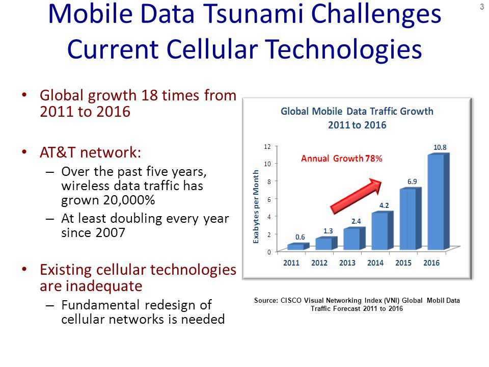 Mobile Data Tsunami Challenges Current Cellular Technologies Global growth 18 times from 2011 to 2016 AT&T network: – Over the past five years, wireless data traffic has grown 20,000% – At least doubling every year since 2007 Existing cellular technologies are inadequate – Fundamental redesign of cellular networks is needed Source: CISCO Visual Networking Index (VNI) Global Mobil Data Traffic Forecast 2011 to
