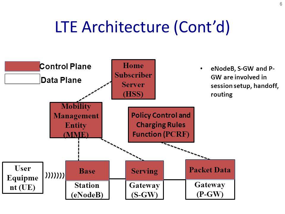 6 LTE Architecture (Cont'd) eNodeB, S-GW and P- GW are involved in session setup, handoff, routing User Equipme nt (UE) Gateway (S-GW) Mobility Management Entity (MME) Network Gateway (P-GW) Home Subscriber Server (HSS) Policy Control and Charging Rules Function ( PCRF) Station (eNodeB) Base Serving Packet Data Control Plane Data Plane