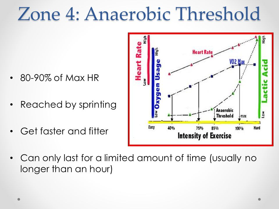 Zone 4: Anaerobic Threshold 80-90% of Max HR Reached by sprinting Get faster and fitter Can only last for a limited amount of time (usually no longer than an hour)