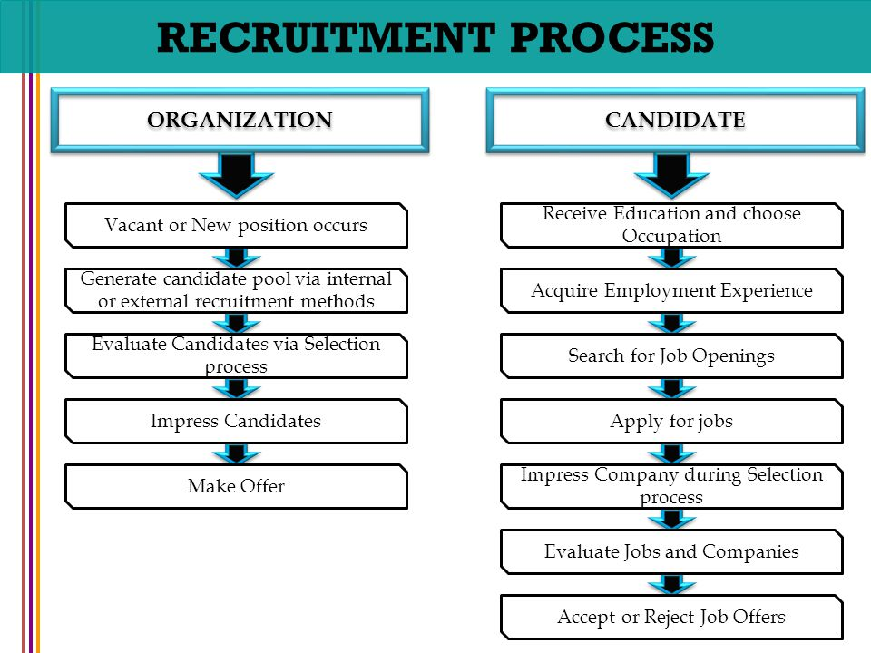 hr recruitment process Recruitment interview questions & answers for freshers & experienced candidates in hr department questions on recruitment process, its purpose & importance, sources, factors affecting recruitment, poaching, raiding etcuseful for university exams, internship, job & placement interview, psu exams, lecturers.