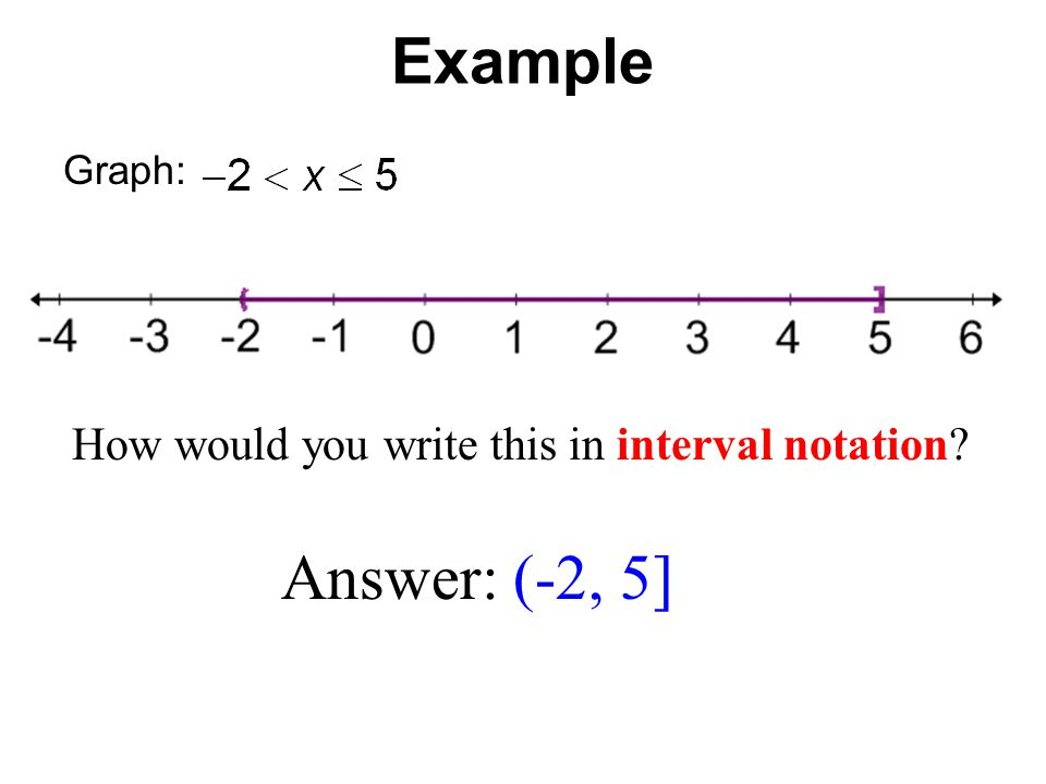 Graph: Example How would you write this in interval notation Answer: (-2, 5]