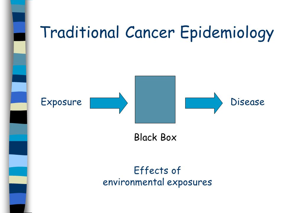 Traditional Cancer Epidemiology ExposureDisease Black Box Effects of environmental exposures