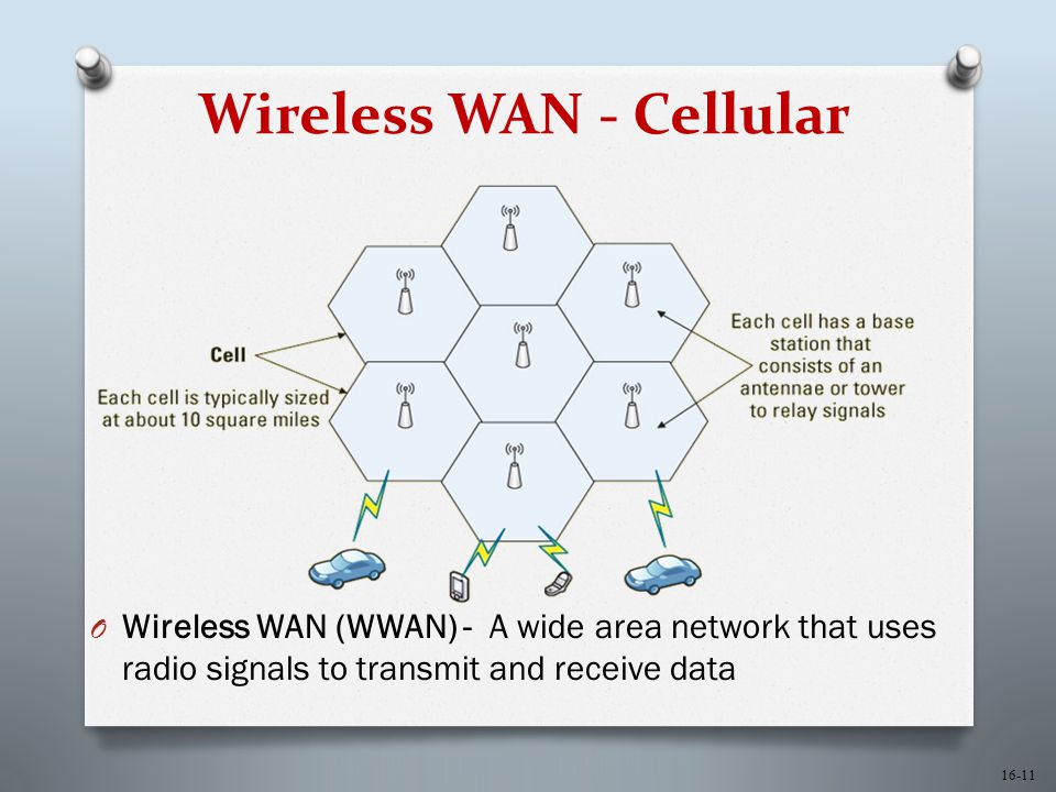 16-11 Wireless WAN - Cellular O Wireless WAN (WWAN) - A wide area network that uses radio signals to transmit and receive data