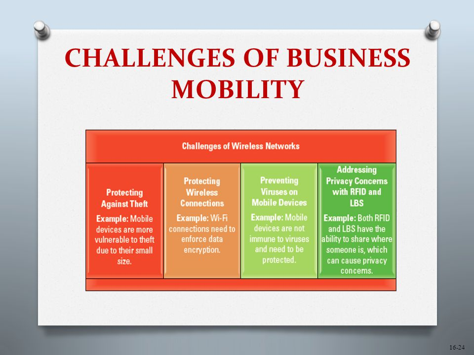 16-24 CHALLENGES OF BUSINESS MOBILITY