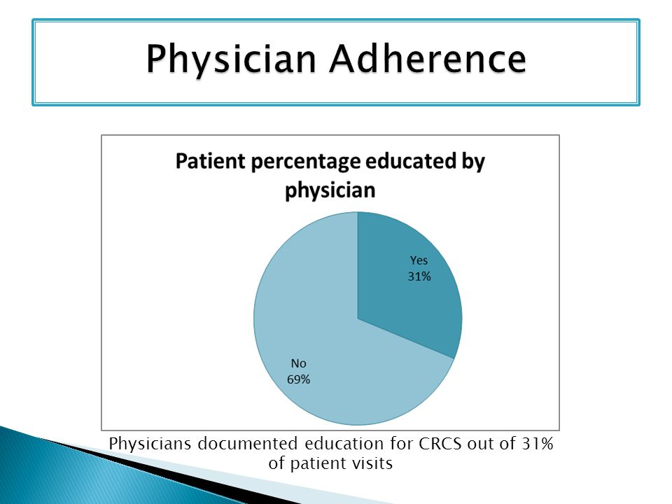 Physicians documented education for CRCS out of 31% of patient visits