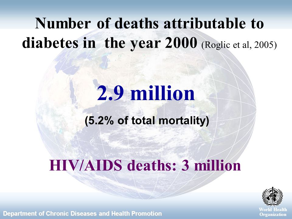 World Health Organization Department of Chronic Diseases and Health Promotion World Health Organization 2.9 million Number of deaths attributable to diabetes in the year 2000 (Roglic et al, 2005) (5.2% of total mortality) HIV/AIDS deaths: 3 million