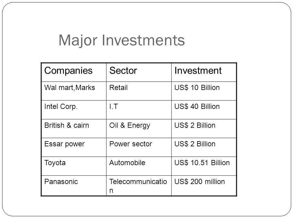 Major Investments CompaniesSectorInvestment Wal mart,MarksRetailUS$ 10 Billion Intel Corp.I.TUS$ 40 Billion British & cairnOil & EnergyUS$ 2 Billion Essar powerPower sectorUS$ 2 Billion ToyotaAutomobileUS$ 10.51 Billion PanasonicTelecommunicatio n US$ 200 million