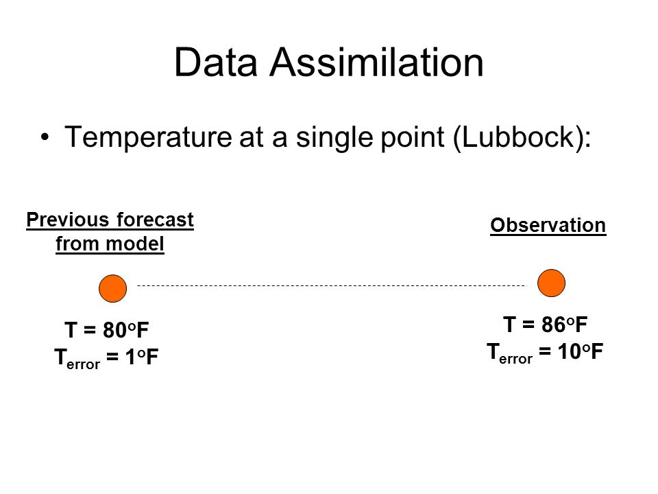 Data Assimilation Temperature at a single point (Lubbock): T = 80 o F T error = 1 o F T = 86 o F T error = 10 o F Previous forecast from model Observation