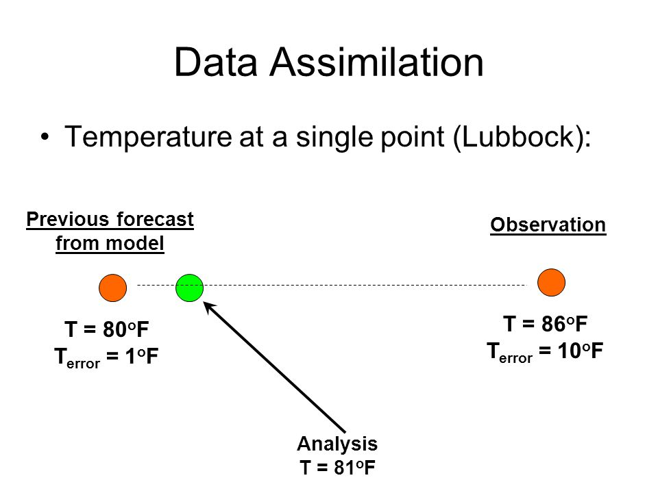 Data Assimilation Temperature at a single point (Lubbock): T = 80 o F T error = 1 o F T = 86 o F T error = 10 o F Previous forecast from model Observation Analysis T = 81 o F