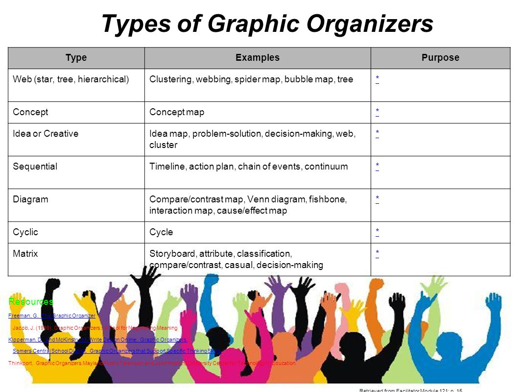 module tools for thinking types of graphic organizers ppt types of graphic organizers typeexamplespurpose web star tree hierarchical clustering webbing