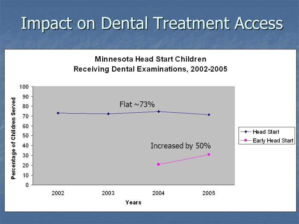 Impact on Dental Treatment Access Flat ~73% Increased by 50%