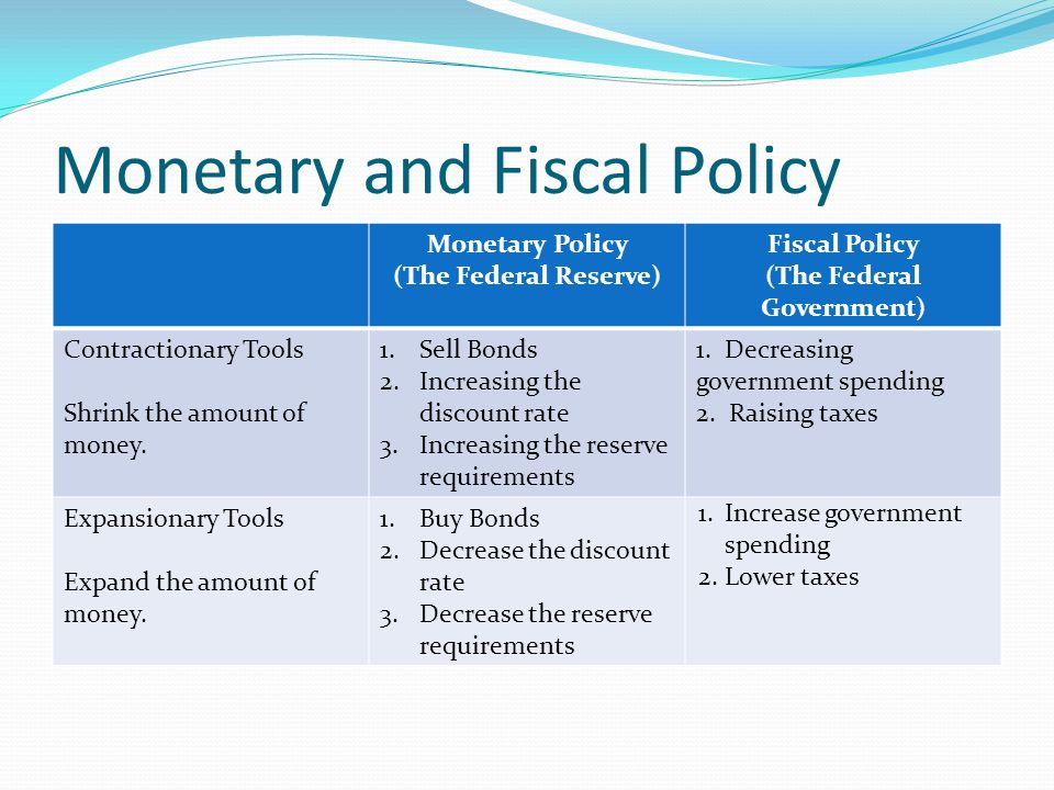 Monetary and Fiscal Policy Monetary Policy (The Federal Reserve) Fiscal Policy (The Federal Government) Contractionary Tools Shrink the amount of money.