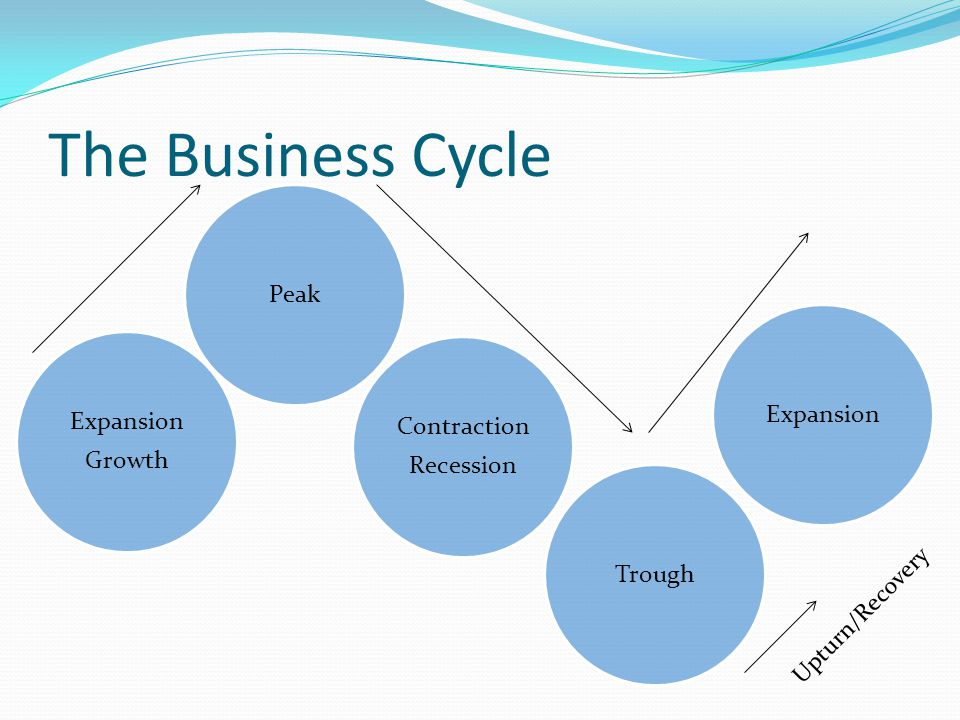 The Business Cycle Expansion Growth Peak Contraction Recession TroughExpansion Upturn/Recovery