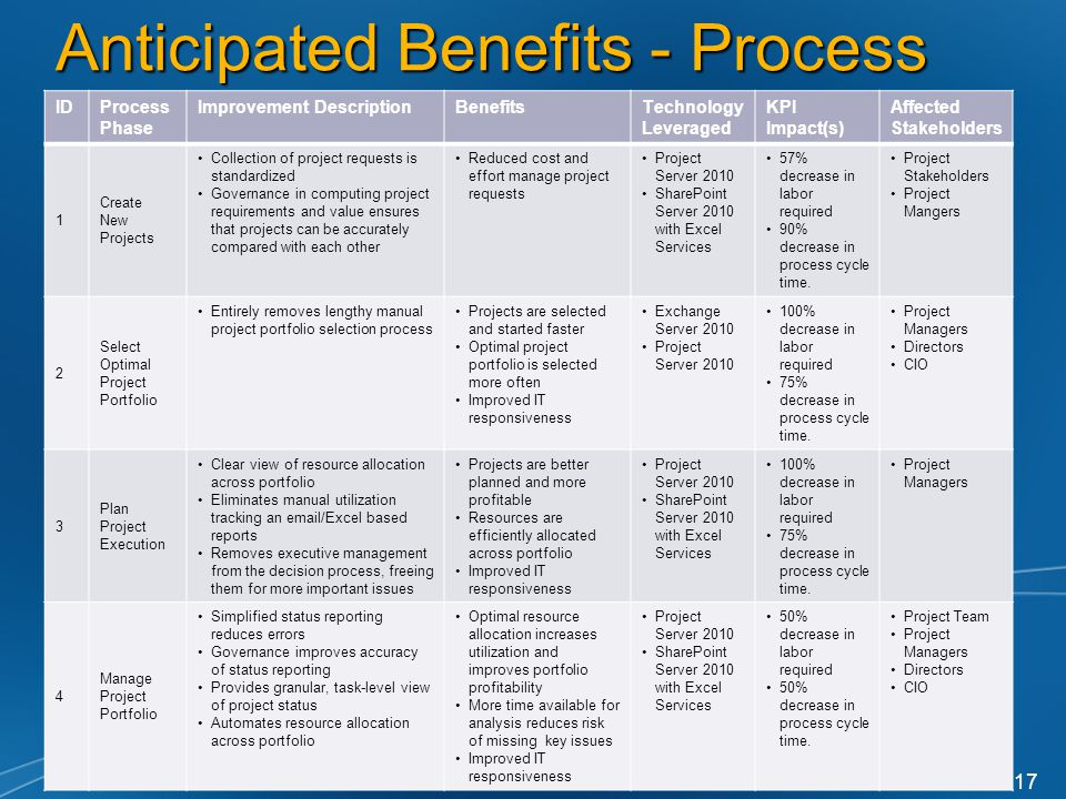 Anticipated Benefits - Process IDProcess Phase Improvement DescriptionBenefitsTechnology Leveraged KPI Impact(s) Affected Stakeholders 1 Create New Projects Collection of project requests is standardized Governance in computing project requirements and value ensures that projects can be accurately compared with each other Reduced cost and effort manage project requests Project Server 2010 SharePoint Server 2010 with Excel Services 57% decrease in labor required 90% decrease in process cycle time.