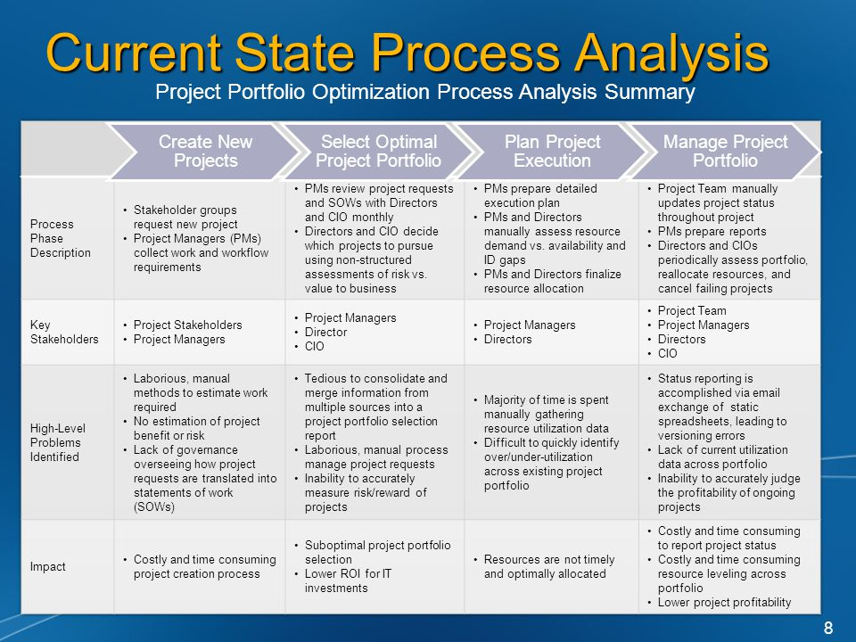 Current State Process Analysis Create New Projects Select Optimal Project Portfolio Plan Project Execution Manage Project Portfolio Project Portfolio Optimization Process Analysis Summary 8