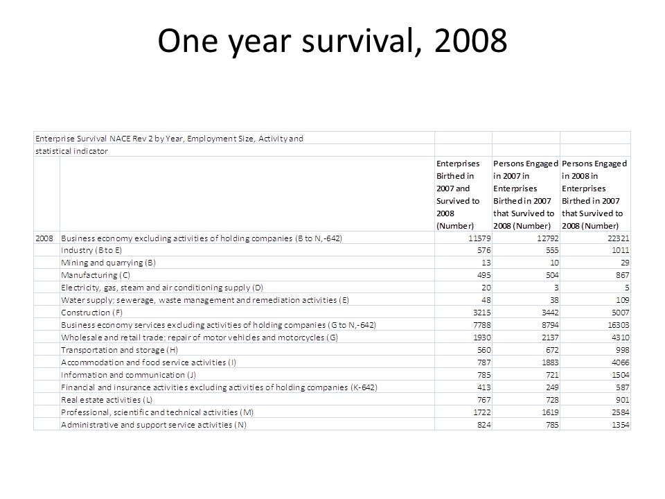 One year survival, 2008
