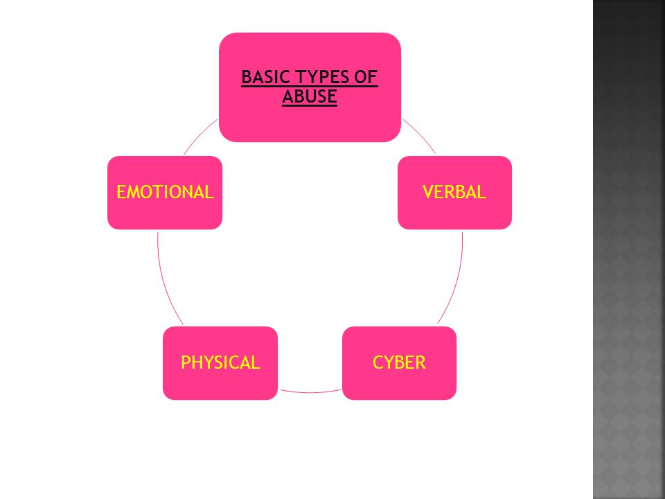 BASIC TYPES OF ABUSE VERBALCYBERPHYSICALEMOTIONAL