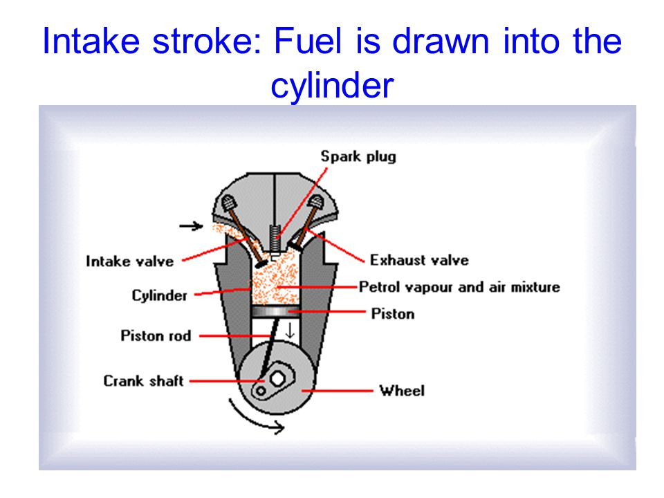 Intake stroke: Fuel is drawn into the cylinder