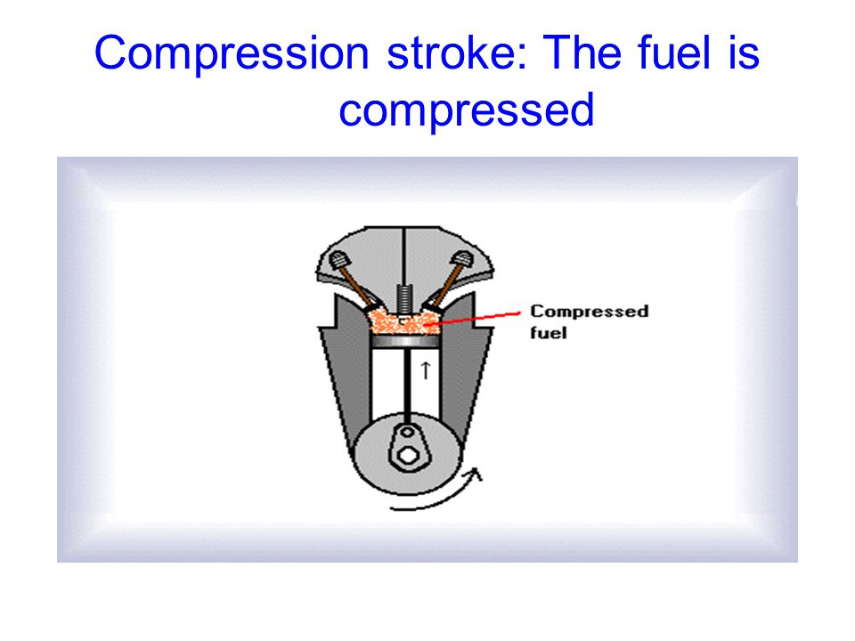 Compression stroke: The fuel is compressed