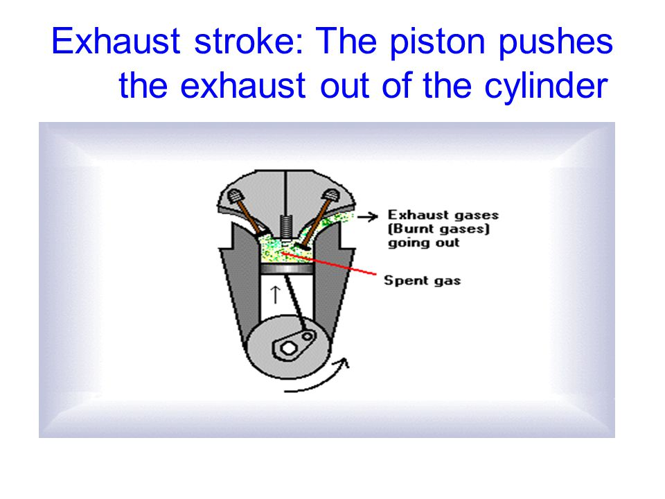 Exhaust stroke: The piston pushes the exhaust out of the cylinder