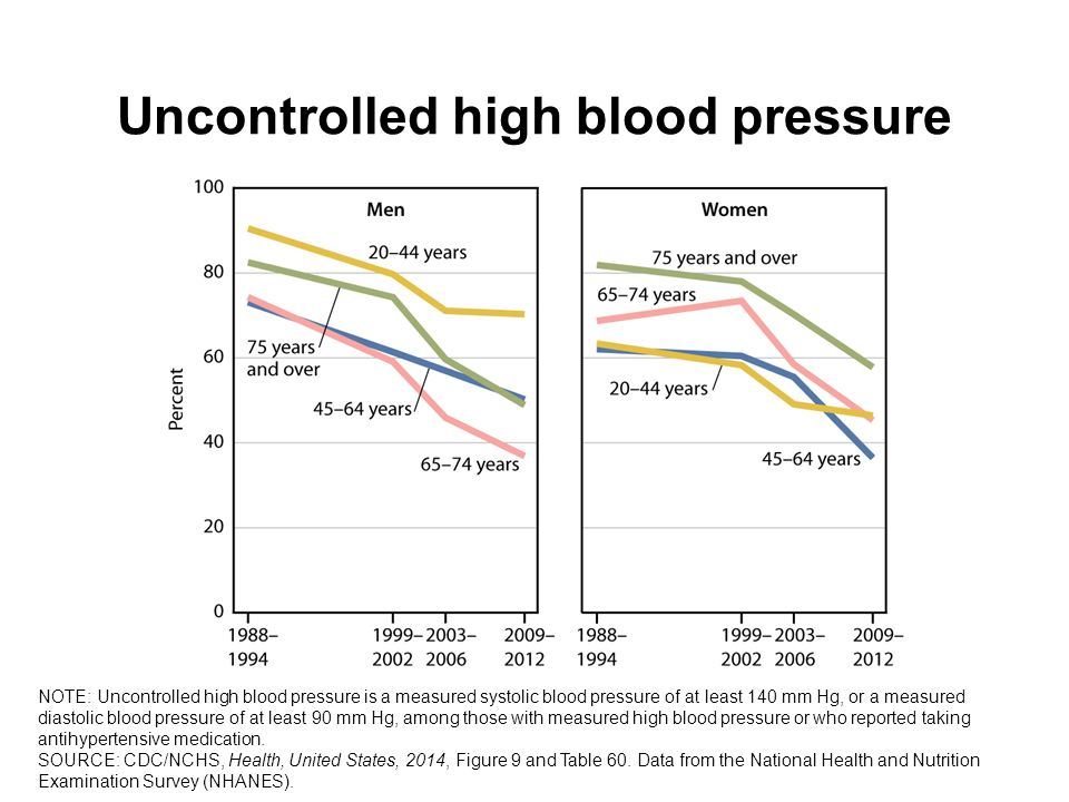 Uncontrolled high blood pressure NOTE: Uncontrolled high blood pressure is a measured systolic blood pressure of at least 140 mm Hg, or a measured diastolic blood pressure of at least 90 mm Hg, among those with measured high blood pressure or who reported taking antihypertensive medication.