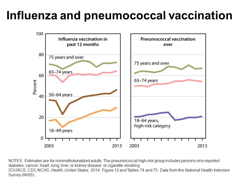 Influenza and pneumococcal vaccination NOTES: Estimates are for noninstitutionalized adults.