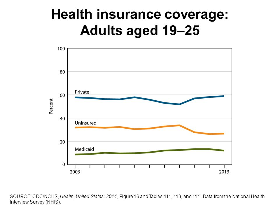 Health insurance coverage: Adults aged 19–25 SOURCE: CDC/NCHS, Health, United States, 2014, Figure 16 and Tables 111, 113, and 114.
