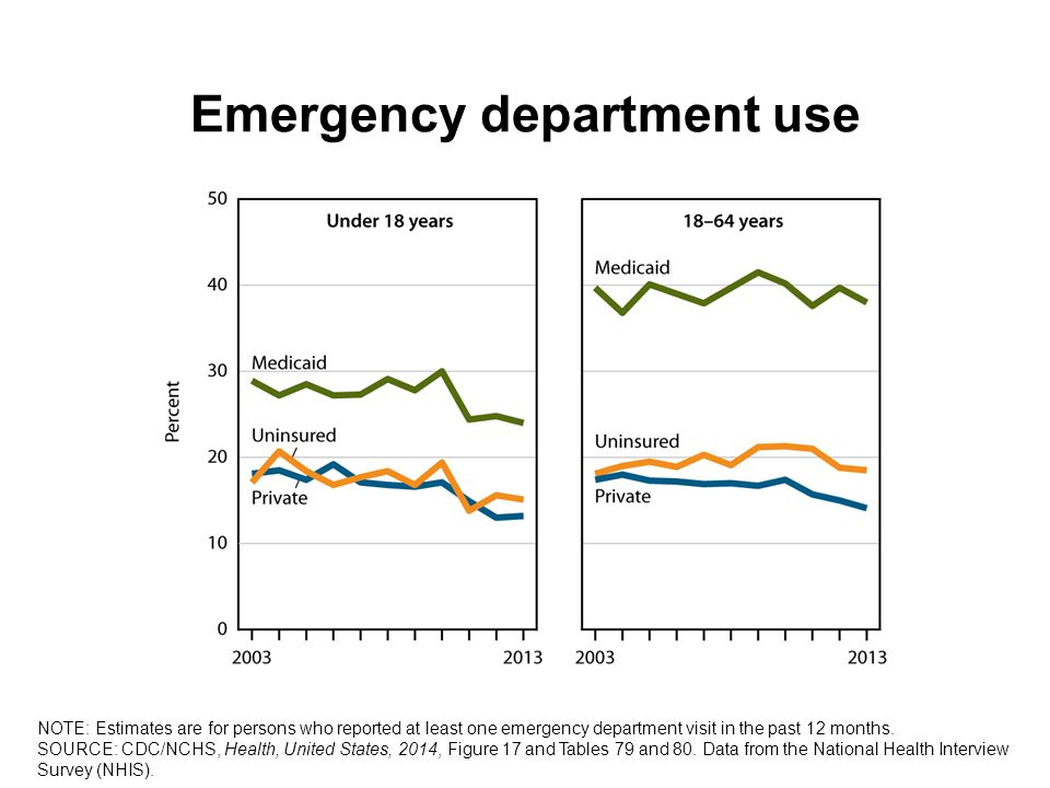 Emergency department use NOTE: Estimates are for persons who reported at least one emergency department visit in the past 12 months.