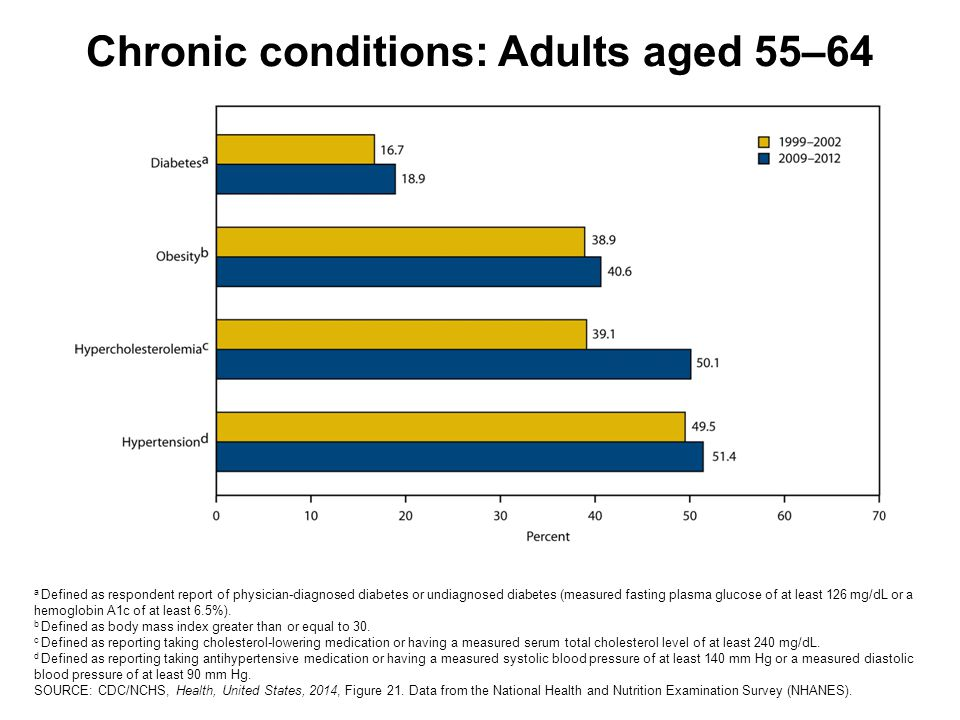 Chronic conditions: Adults aged 55–64 a Defined as respondent report of physician-diagnosed diabetes or undiagnosed diabetes (measured fasting plasma glucose of at least 126 mg/dL or a hemoglobin A1c of at least 6.5%).