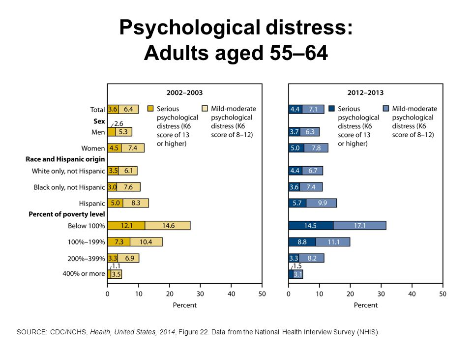 Psychological distress: Adults aged 55–64 SOURCE: CDC/NCHS, Health, United States, 2014, Figure 22.