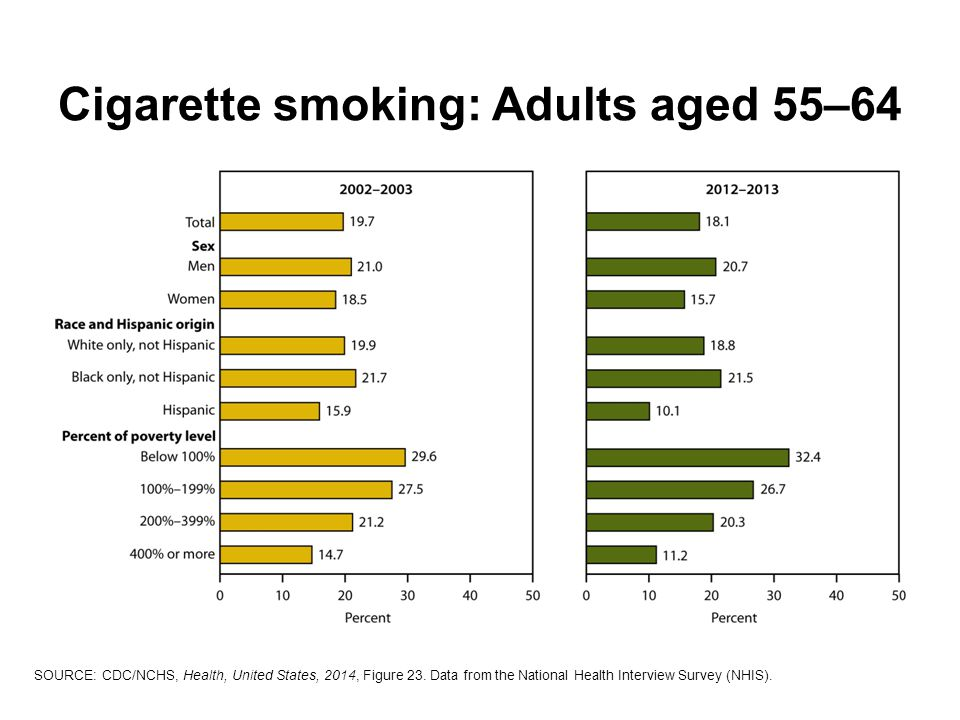 Cigarette smoking: Adults aged 55–64 SOURCE: CDC/NCHS, Health, United States, 2014, Figure 23.