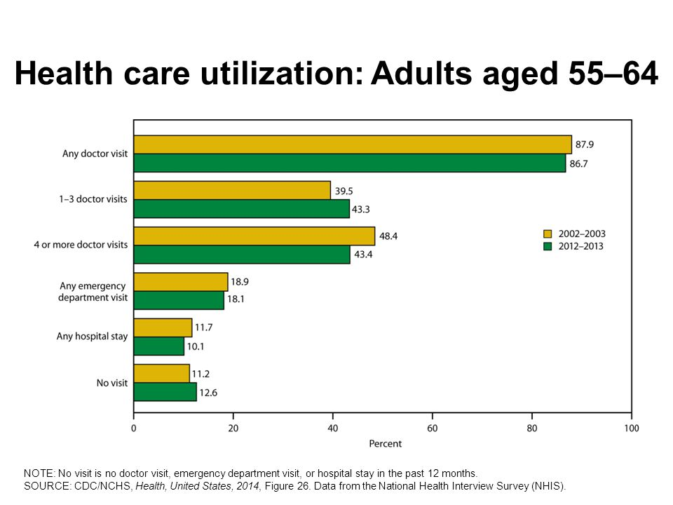 Health care utilization: Adults aged 55–64 NOTE: No visit is no doctor visit, emergency department visit, or hospital stay in the past 12 months.